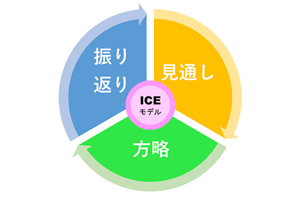 「見通し」→「方略」→「振り返り」学習サイクル
