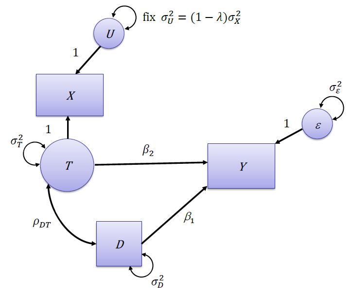 Xに測定誤差を含む構造方程式モデルのパス図